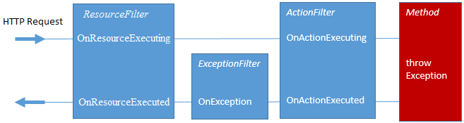 Source: https://damienbod.com/2015/09/30/asp-net-5-exception-filters-and-resource-filters/